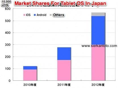 market share tablets japan android ios windows – Kantan